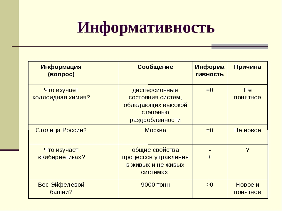 Информативность