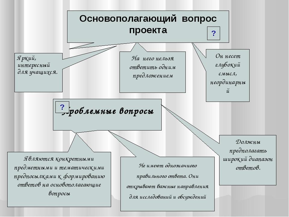 Являются конкретными предметными и тематическими предпосылками к формированию...
