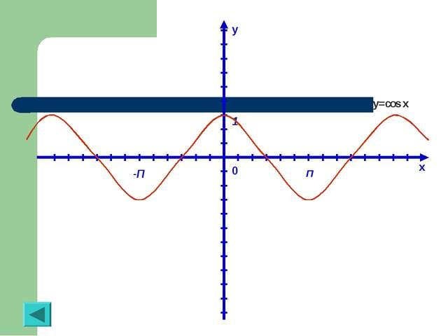 y x 0 П -П 1 y=cos x