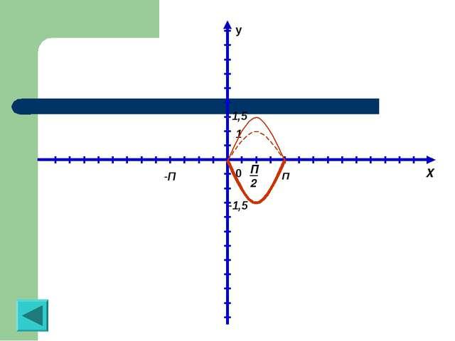 y 0 П -П 1 1,5 X П2 -1,5
