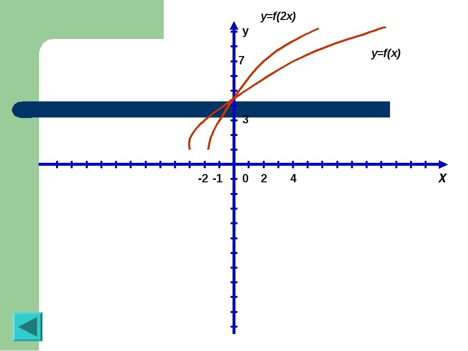 y 0 X -1 4 2 -2 3 7 y=f(2x) y=f(x)