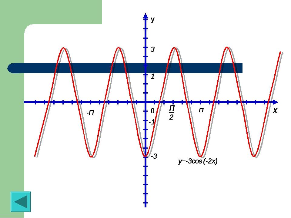 y 0 П -П 1 X П2 3 -1 -3 y=-3cos (-2x)