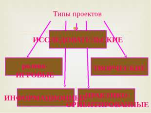 Типы проектов ПРАКТИКО- ОРИЕНТИРОВАННЫЕ ТВОРЧЕСКИЕ ИНФОРМАЦИОННЫЕ ролево- ИГ