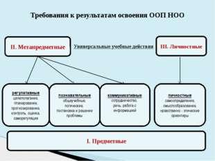 Требования к результатам освоения ООП НОО III. Личностные I. Предметные II. М
