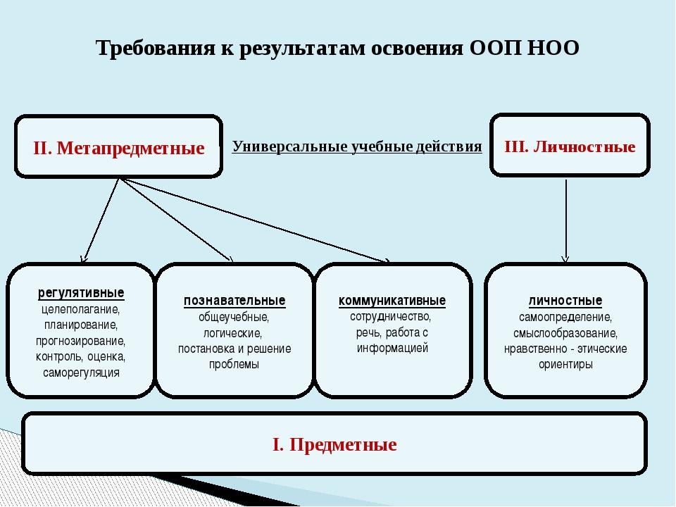 Требования к результатам освоения ООП НОО III. Личностные I. Предметные II. М...