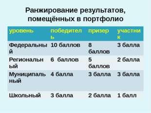 Ранжирование результатов, помещённых в портфолио уровень победитель призер уч