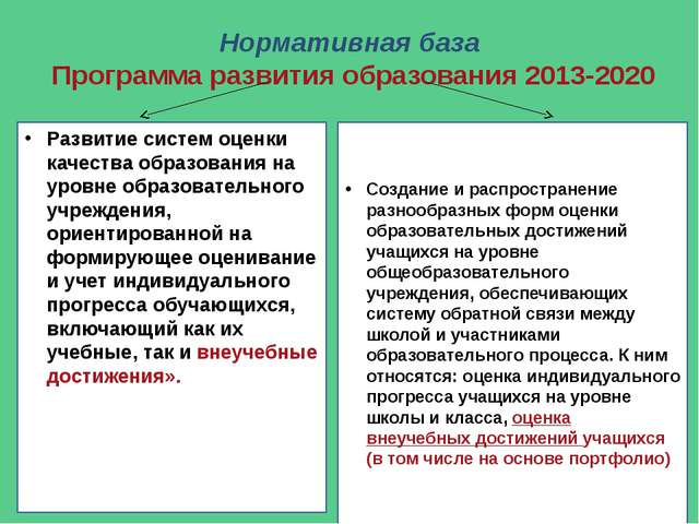 Нормативная база Программа развития образования 2013-2020 Развитие систем оце...