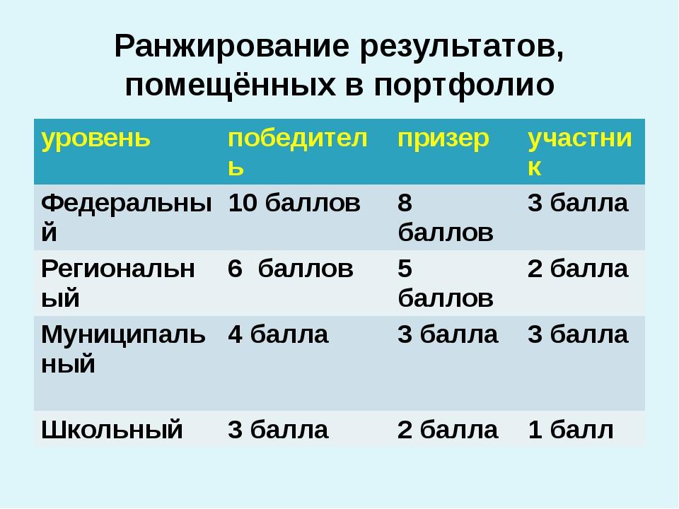 Ранжирование результатов, помещённых в портфолио уровень победитель призер уч...