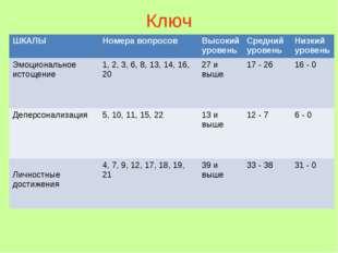 Ключ ШКАЛЫНомера вопросовВысокий уровеньСредний уровеньНизкий уровень Эмо
