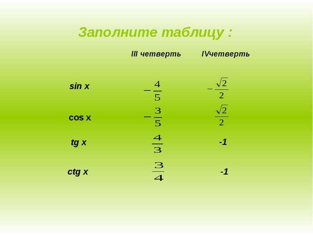 Заполните таблицу : sin x cos x tg x ctg x -1 -1 III четвертьIVчетверть...