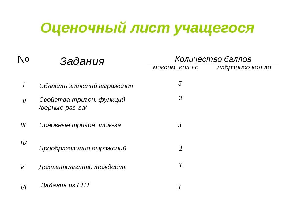 Оценочный лист учащегося Задания Количество баллов максим .кол-во набранное к...