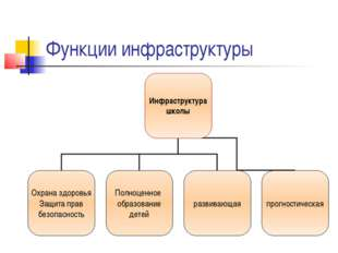 Функции инфраструктуры