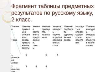 Фрагмент таблицы предметных результатов по русскому языку, 2 класс. Ученики Т