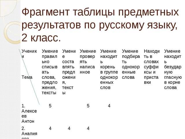 Фрагмент таблицы предметных результатов по русскому языку, 2 класс. Ученики Т...