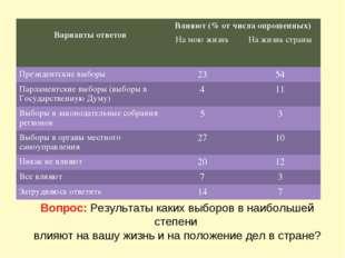 Вопрос: Результаты каких выборов в наибольшей степени влияют на вашу жизнь и