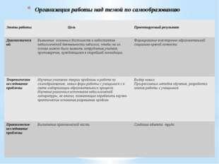 Организация работы над темой по самообразованию Этапы работы Цель Проектируем
