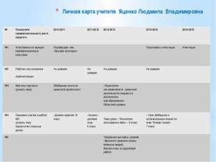 Личная карта учителя Яценко Людмила Владимировна № Показатели профессионально