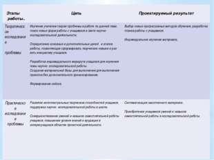 Этапы работы.. Цель Проектируемый результат Теоретическоеисследование пробле