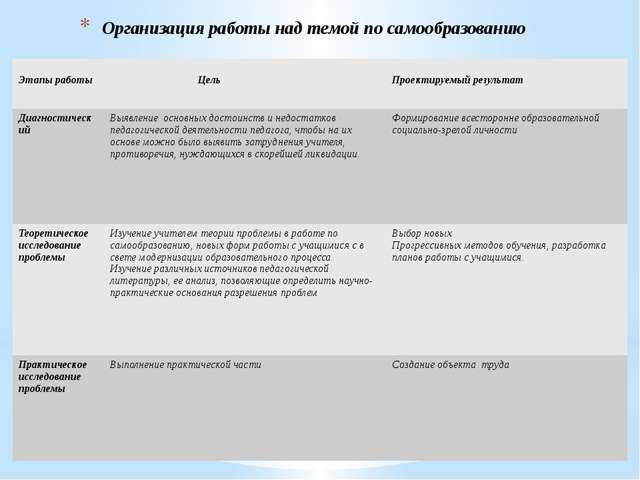 Организация работы над темой по самообразованию Этапы работы Цель Проектируем...