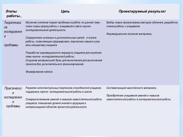 Этапы работы.. Цель Проектируемый результат Теоретическоеисследование пробле...
