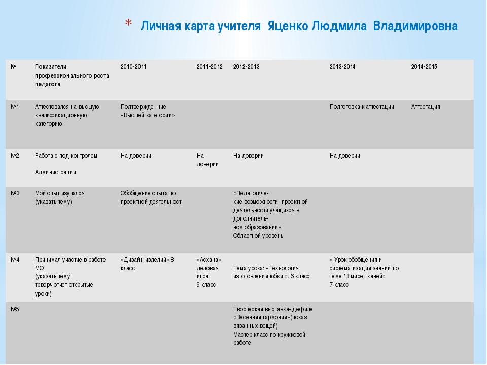 Личная карта учителя Яценко Людмила Владимировна № Показатели профессионально...