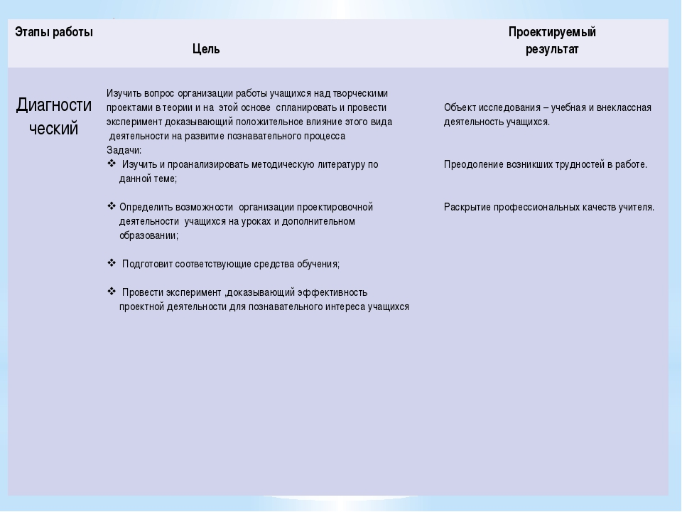 Исследуемая проблема 2010-2015 учебного года « Развитие познавательного инте...