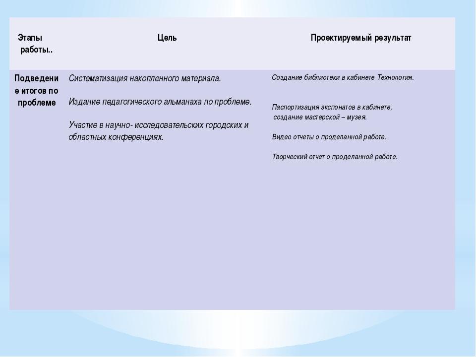 Этапы работы.. Цель Проектируемый результат Подведениеитогов по проблеме Сис...