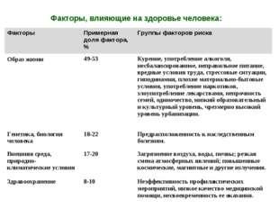 Факторы, влияющие на здоровье человека: ФакторыПримерная доля фактора, %Гру
