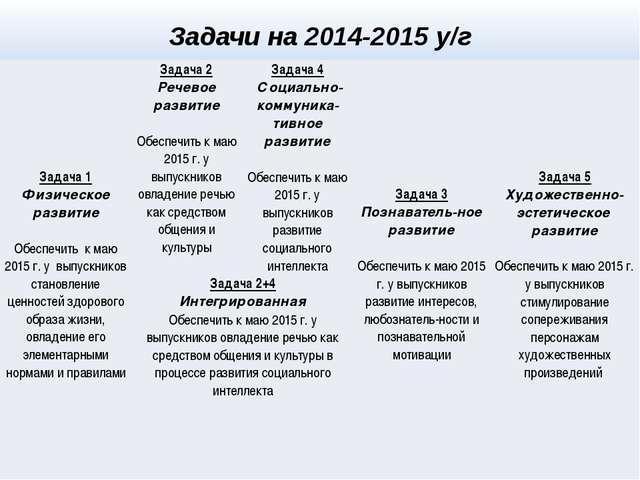 Задачи на 2014-2015 у/г Задача 1 Физическое развитие Обеспечитьк маю 2015 г....