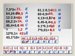 7,3*3= 64,24:8= 12-2,6= 68,2:2= 45,4+0,6= 12*0,1= 43,1*10= 81,1:0,1= 60-0,9=