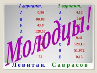 1 вариант. 2 вариант. Л е в и т а н. С а в р а с о в Л 0,56 В90,88 Н43,8 А