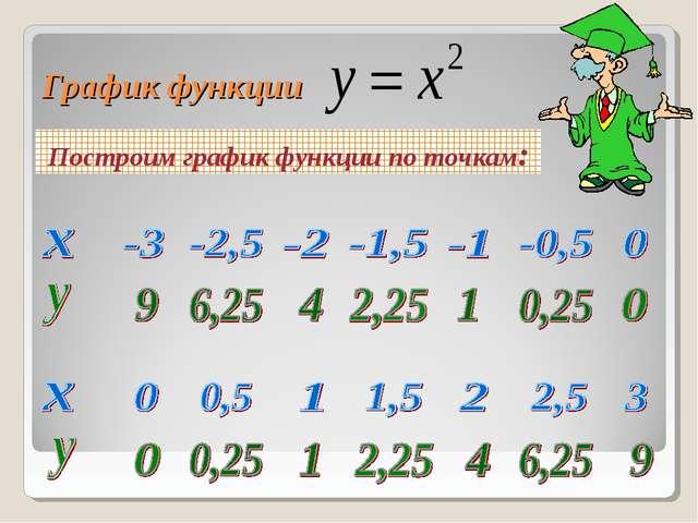 График функции Построим график функции по точкам:...