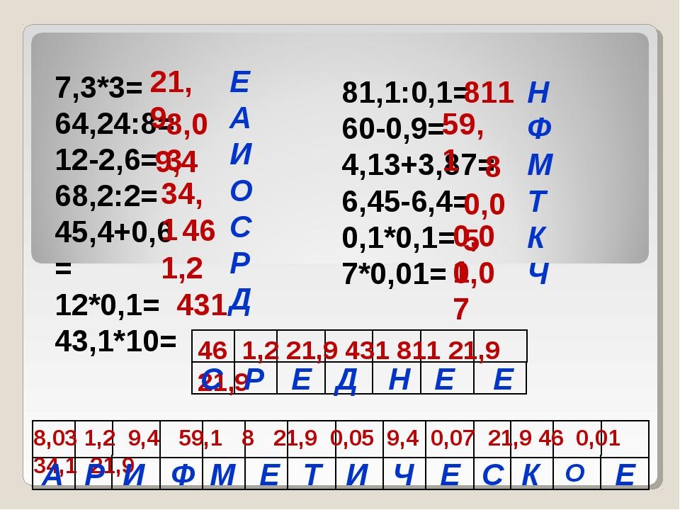7,3*3= 64,24:8= 12-2,6= 68,2:2= 45,4+0,6= 12*0,1= 43,1*10= 81,1:0,1= 60-0,9=...