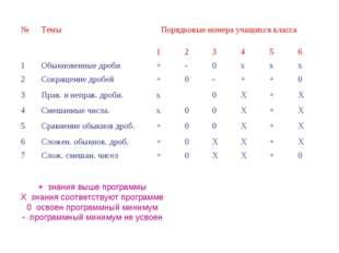 + знания выше программы Х знания соответствуют программе 0 освоен программный