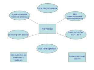 Для самостоятельной работы учащегося при подготовке К ЕНТ,ПГК для контроля зн