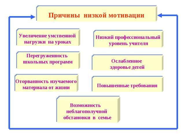 Причины низкой мотивации Увеличение умственной нагрузки на уроках Низкий проф...