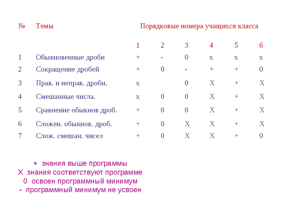 + знания выше программы Х знания соответствуют программе 0 освоен программный...