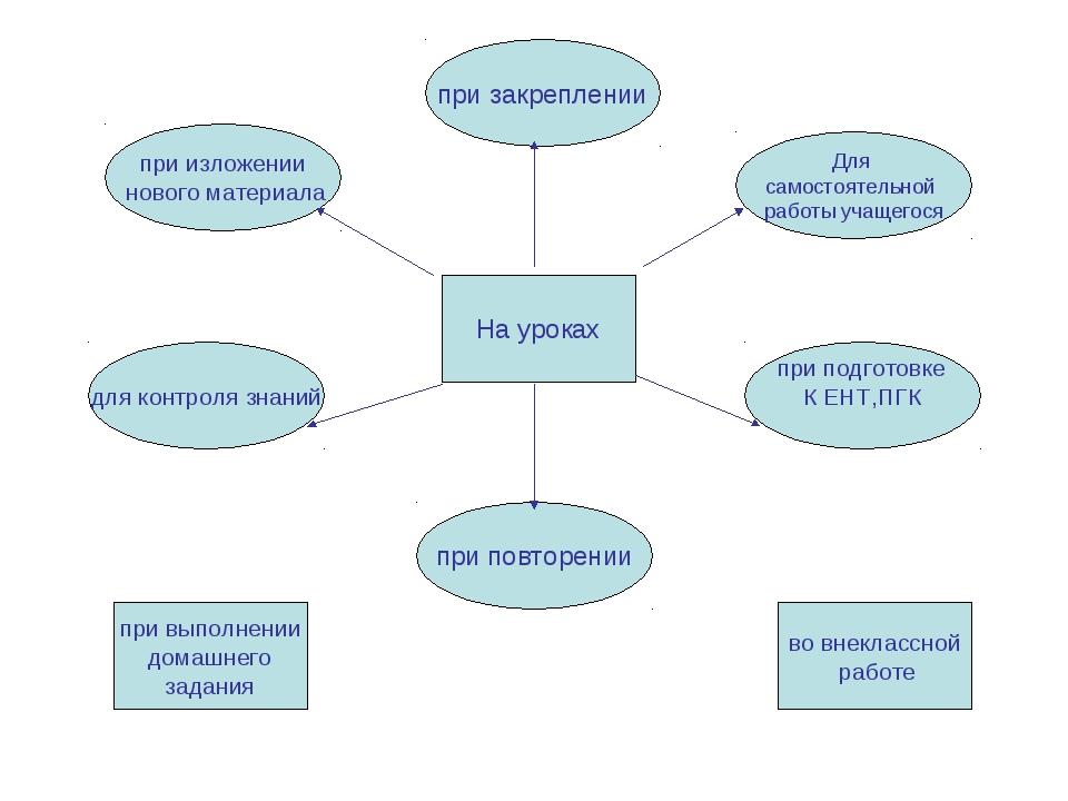 Для самостоятельной работы учащегося при подготовке К ЕНТ,ПГК для контроля зн...