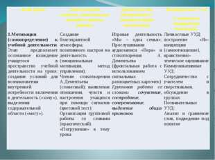 Этап урока Деятельность учителя, применяемые методы и приемы работы Деятельно