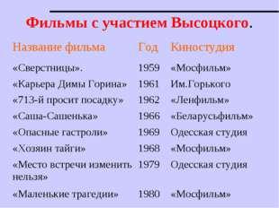 Фильмы с участием Высоцкого. Название фильмаГодКиностудия «Сверстницы».195