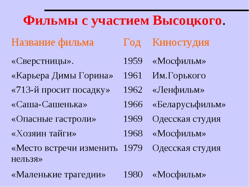 Фильмы с участием Высоцкого. Название фильмаГодКиностудия «Сверстницы».195...