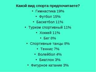 Какой вид спорта предпочитаете? Гимнастика 19% Футбол 15% Баскетбол 11% Туриз