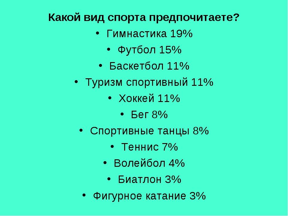 Какой вид спорта предпочитаете? Гимнастика 19% Футбол 15% Баскетбол 11% Туриз...