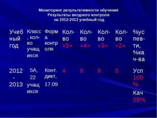 Мониторинг результативности обучения Результаты входного контроля на 2012-201