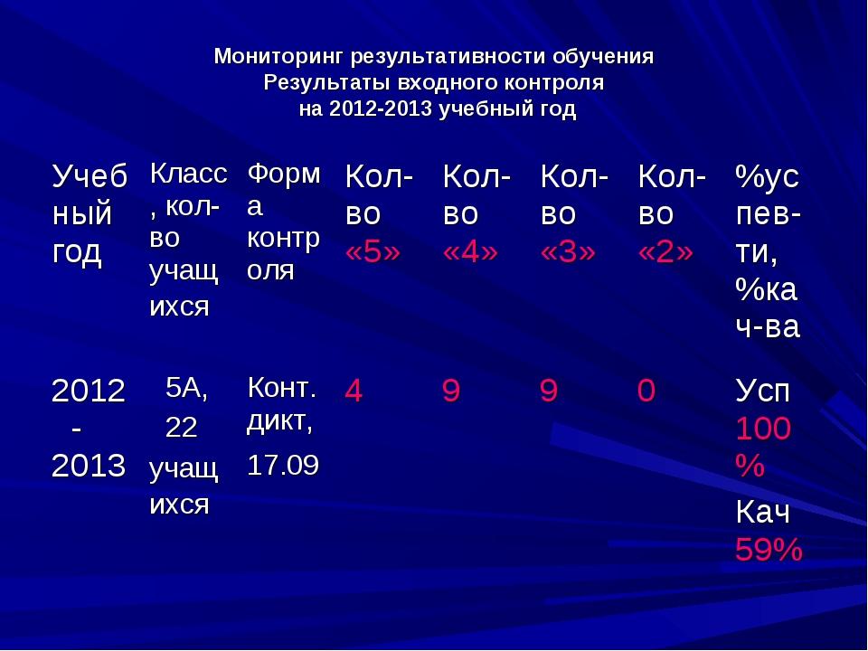 Мониторинг результативности обучения Результаты входного контроля на 2012-201...