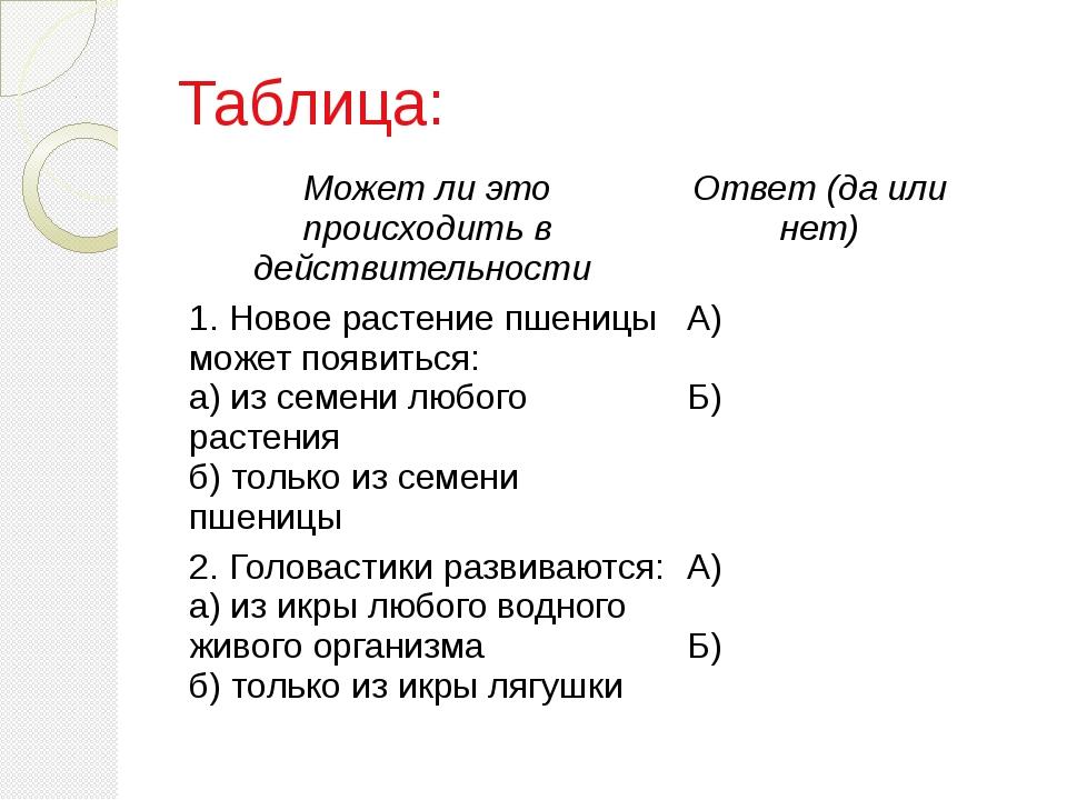 Таблица: Может ли это происходить в действительности Ответ (да или нет) 1. Но...