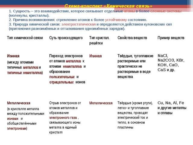 Схема-конспект «Химическая связь» 1. Сущность – это взаимодействие, которое...