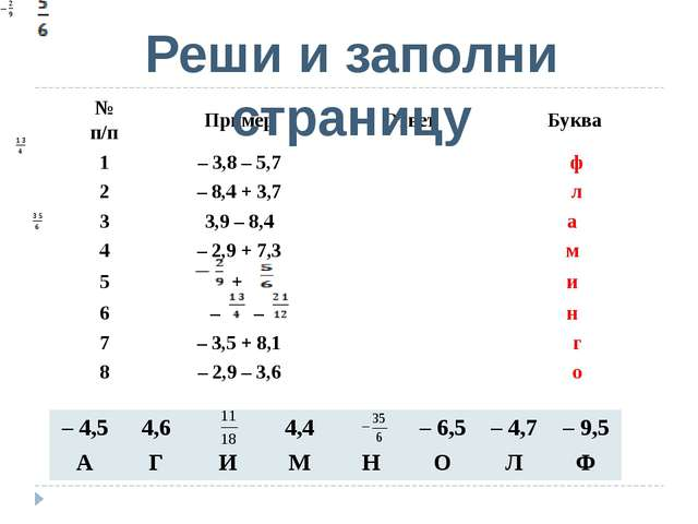 Реши и заполни страницу № п/п Пример Ответ Буква 1 – 3,8 – 5,7  ф 2 – 8,4...