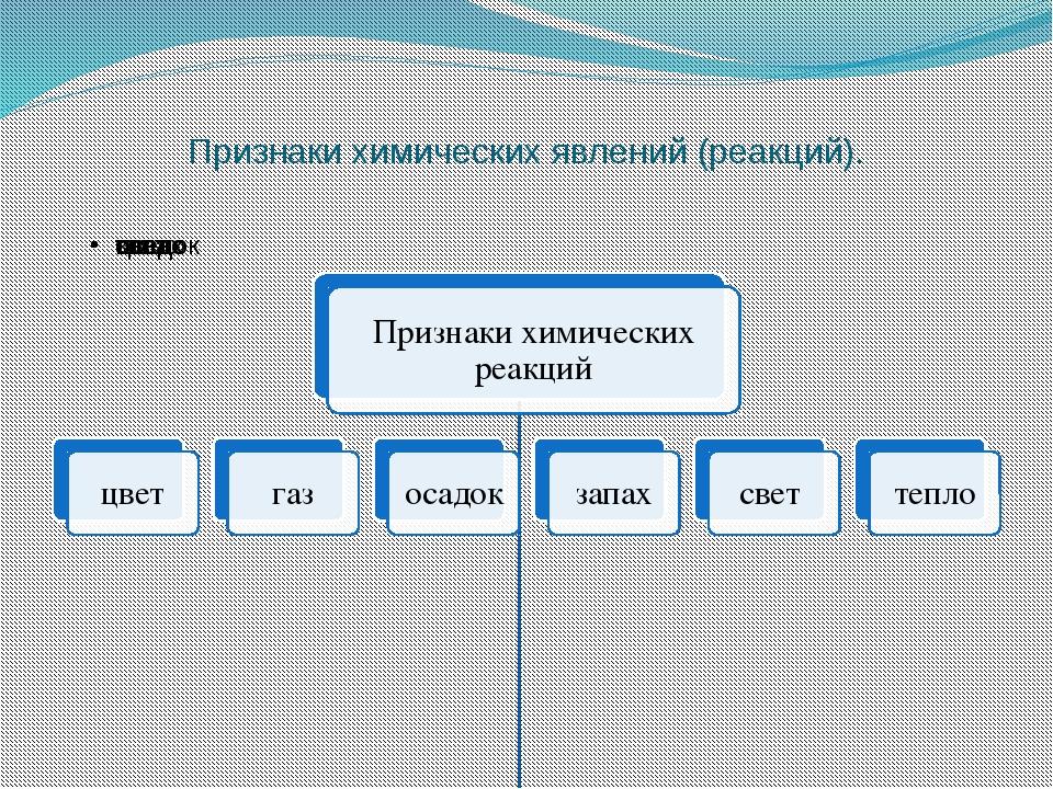 Признаки химических явлений (реакций).