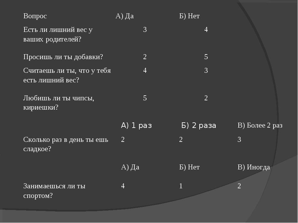 Вопрос А) ДаБ) Нет Есть ли лишний вес у ваших родителей?34 Просишь ли т...